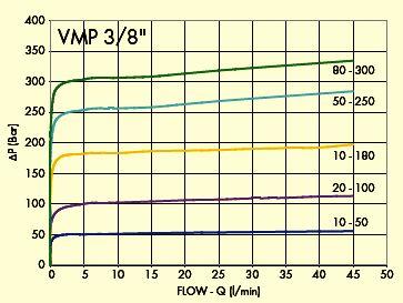 Предохранительный клапан VMP, VMD 79