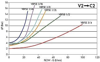 Гидрозамок одностороннего действия VPBSE, VRSE